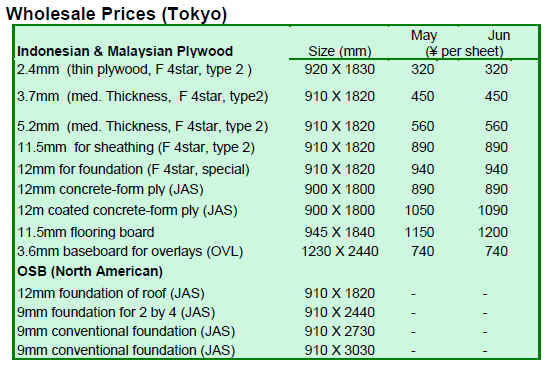 plywood sheet price