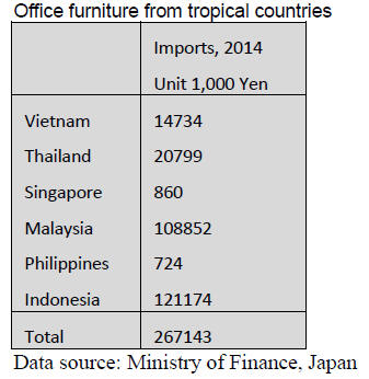 Japan Timber And Wood Products Prices Reports 16 31th
