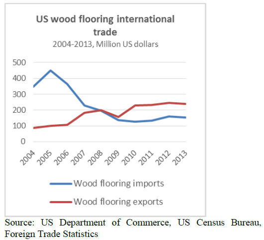 Exports of wood flooring have grown significantly over the same period. US  wood flooring exports surpassed imports in 2009. Wood flooring exports grew  by an - North America Timber Market - UK & Holland Timber & Wood Products