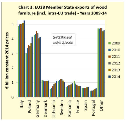 Eu Wooden Furniture Imports Rebounded In 2017 After Falling 14 The Value Of By 10 To Reach