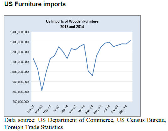 Vietnam And Mexico Increase Furniture Import Share. Following A 7% Growth  In 2013, US Wooden Furniture Imports Increased By 8% In 2014. Wooden  Furniture