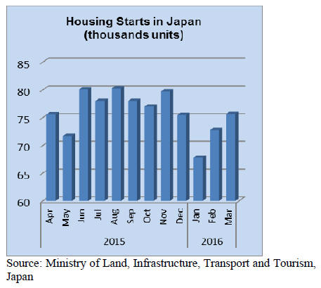 Japan Timber And Wood Products Prices Reports 01 15th May 2016
