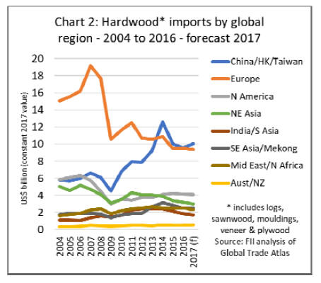 Europe Timber Market Europe Timber Amp Wood Products