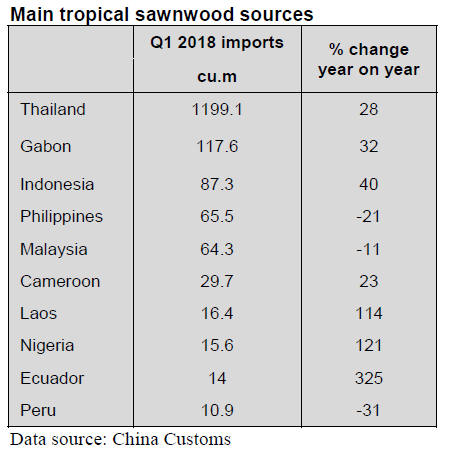 China Timber & Wood Products Market Prices -01 – 15th May 2018