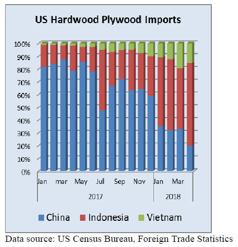 North America Timber Market - UK & Holland Timber & Wood