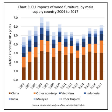 Europe Timber Market - Europe Timber & Wood Products Prices