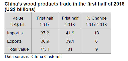 China Timber & Wood Products Market Prices 16 – 30th September 2018