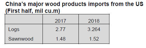 China Timber & Wood Products Market Prices 16 – 30th