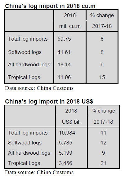 China Timber & Wood Products Market Prices -16 – 31th March 2019