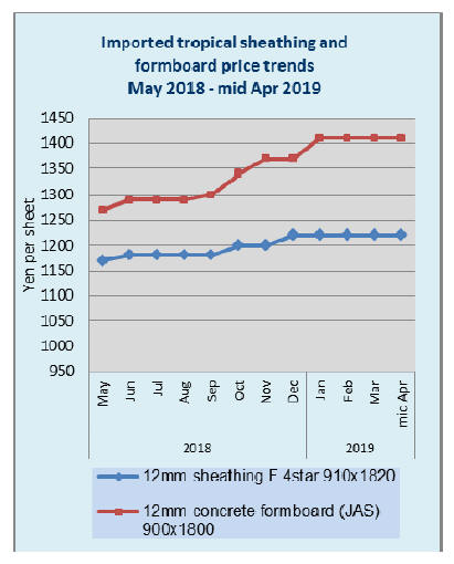 Japan Timber and Wood Products Prices Reports -01 – 15th