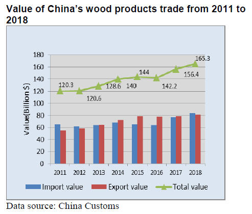 China Timber & Wood Products Market Prices -01 – 15th June 2019