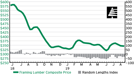 U S Lumber And Panel Market Reports